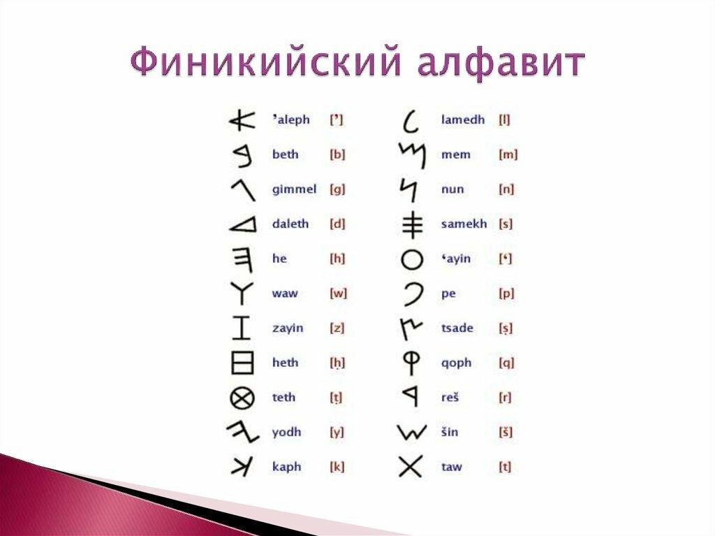 картинки финикийского письма парфюмерия восточных