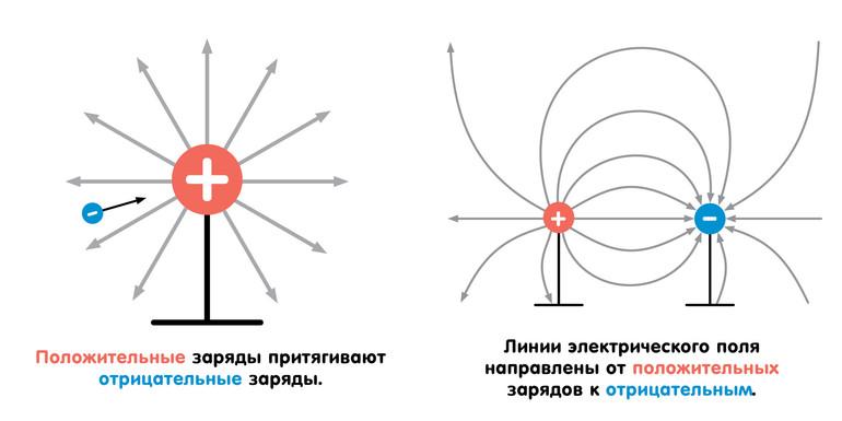 Зависимость силы тока от напряжения график