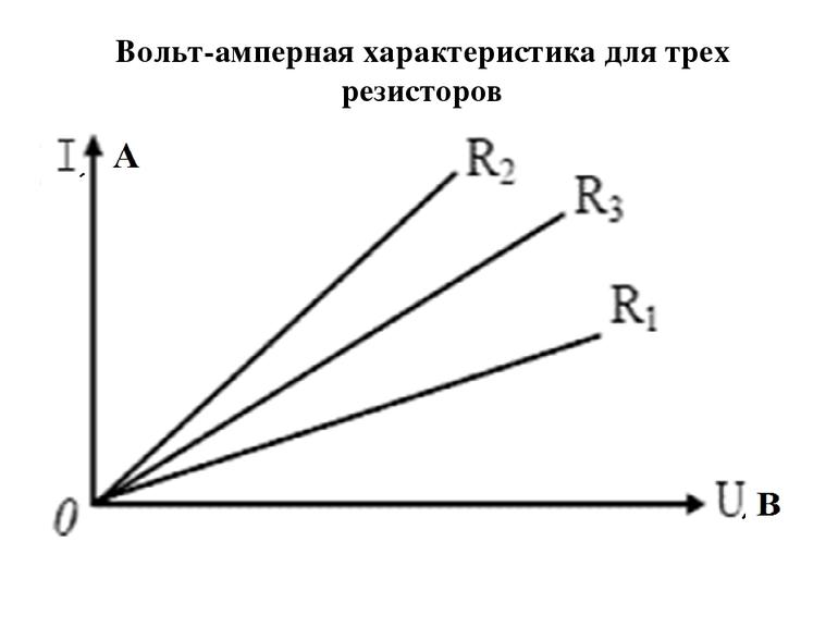 График зависимости силы тока от напряжения
