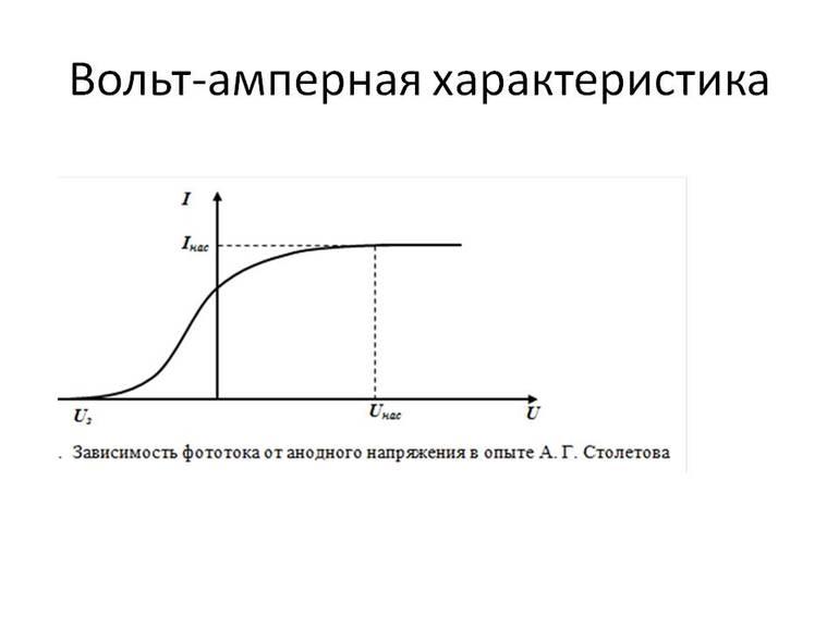 Зависимость силы тока от напряжения