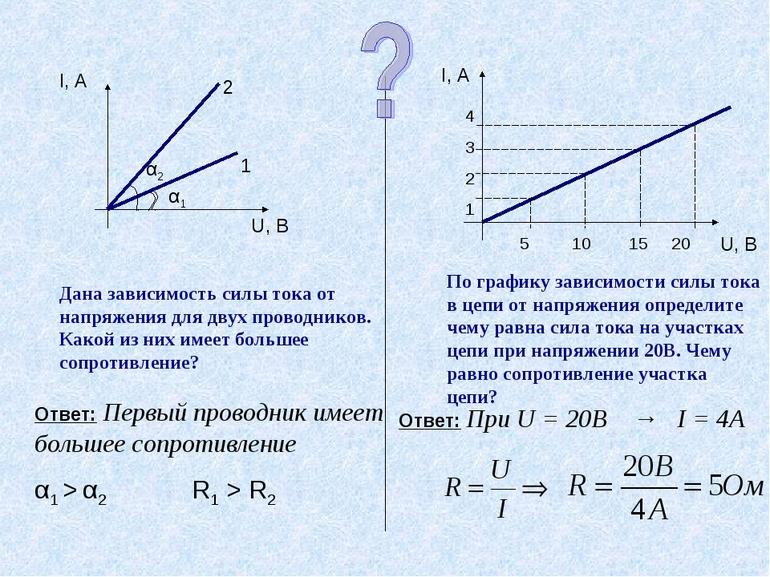 График зависимости силы тока от напряжения решение задачи