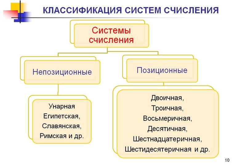 Классификация систем счисления