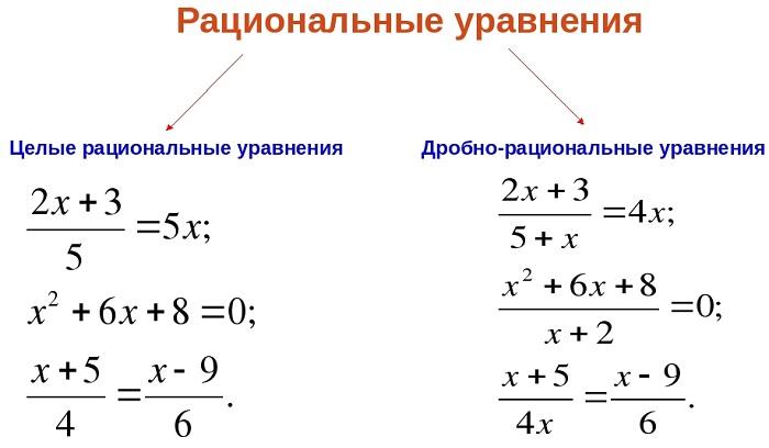 Целые и дробные рациональные уравнения