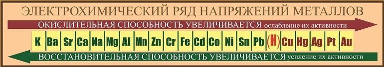 Электрохимический ряд напряжения металлов