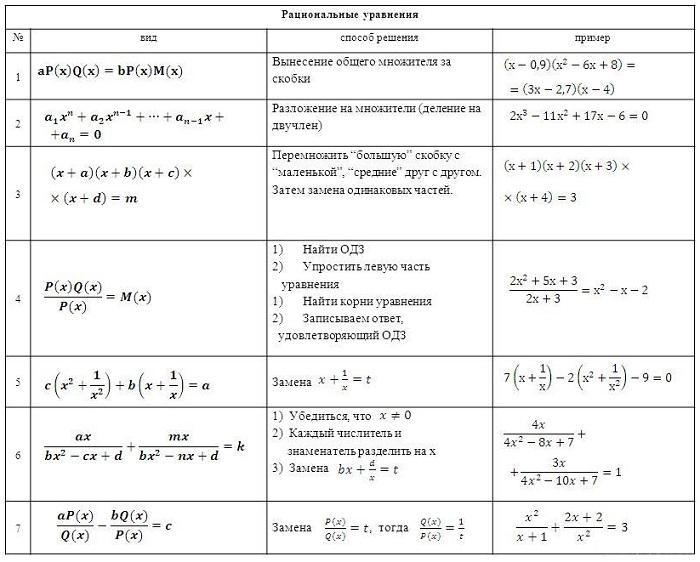 Методы решений рациональных уравнений