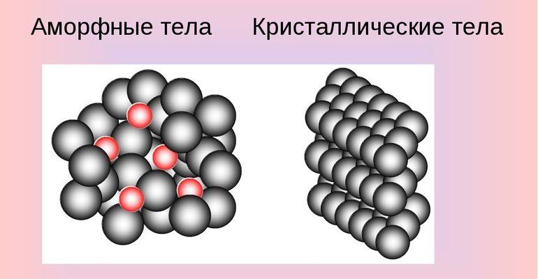 Отличие кристаллических и аморфных тел