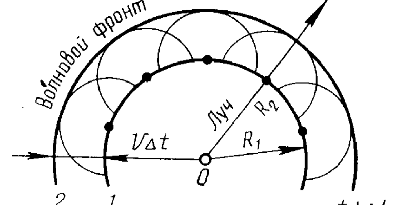 Отражение света принцип гюйгенса (физика 8 класс)