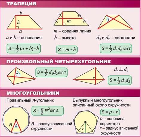 Площадь мноугольника
