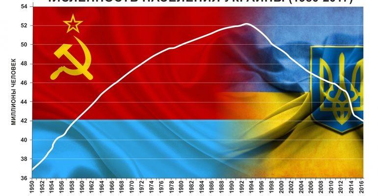 Украина после ссср