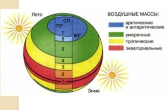 Воздушные массы планеты