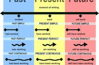 Времена глаголов таблица