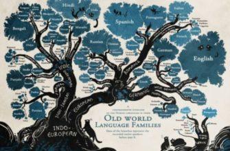 Языковые группы европы