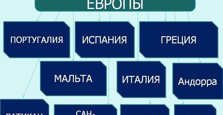 Южная европа страны список