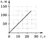Задачи по физике на тему механическое движение (7 класс)