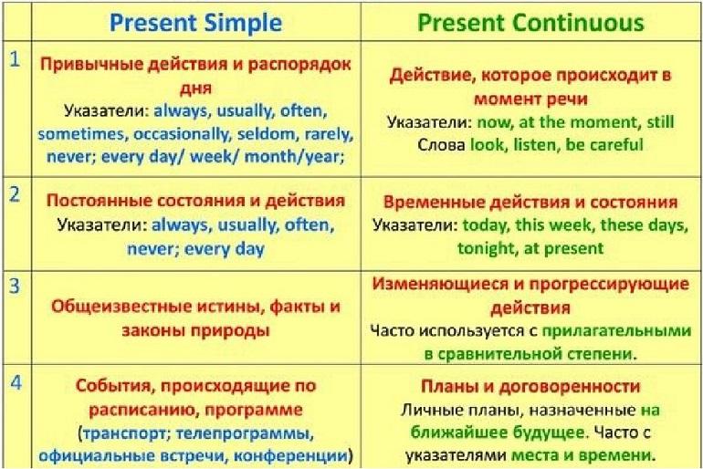 Present Simple и Present Continuous - упражнения