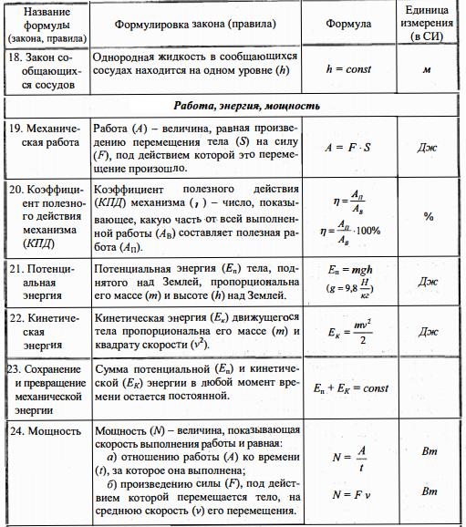 Физика 7 класс - все формулы понятия и определения