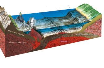 Дно мирового океана (география 6 класс)